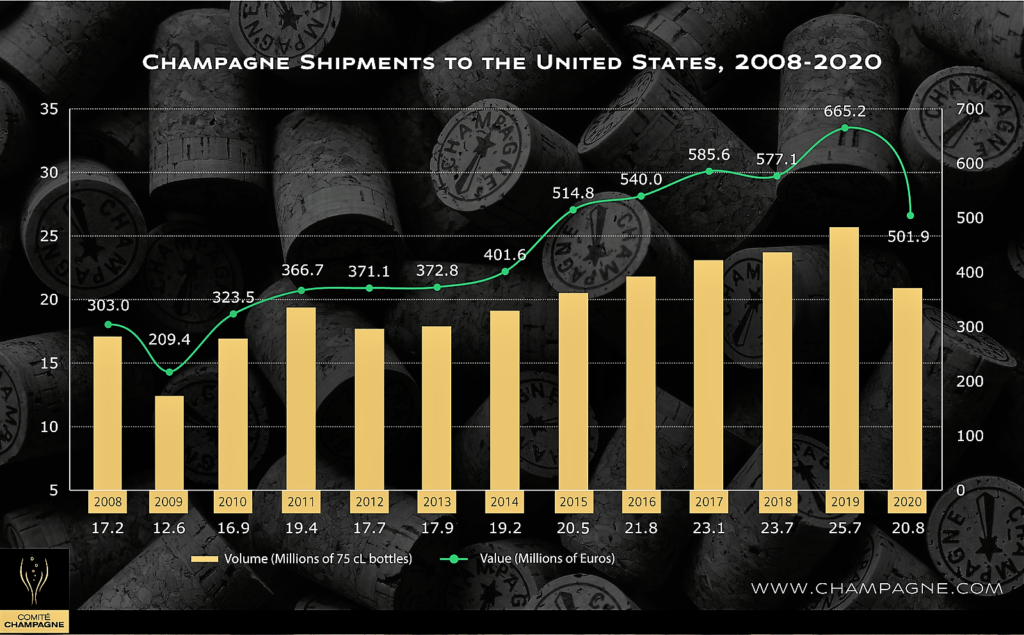 US Champagne shipments fell by a fifth last year due to Covid and stockpiling
