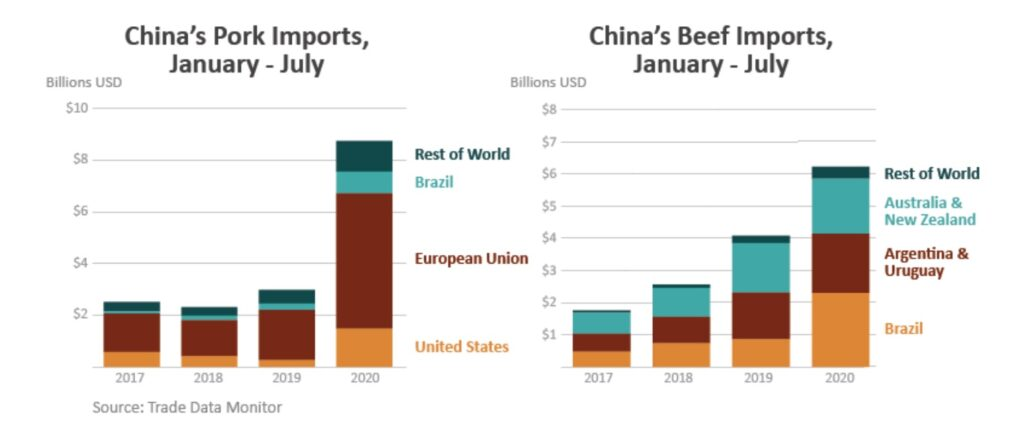 DECLINE IN BRAZILIAN CATTLE PROCESSING COULD BOOST NEW ZEALAND BEEF EXPORTS