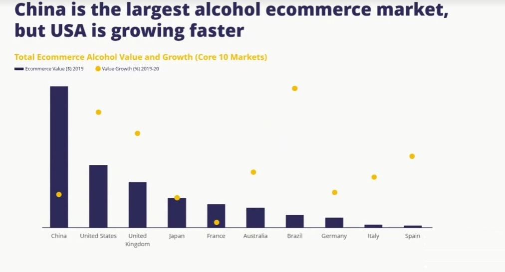 THE ONLINE ALCOHOL MARKETS THAT ARE THE ONES TO WATCH