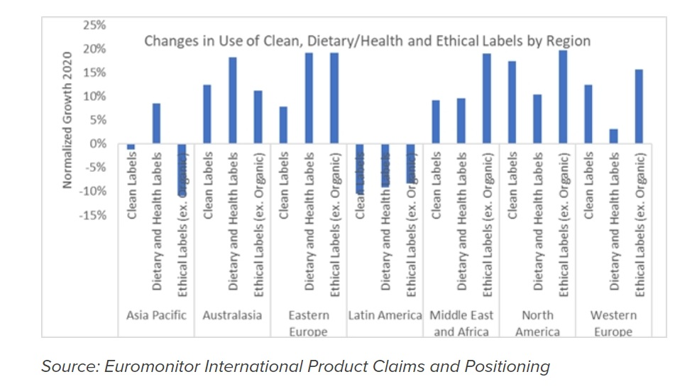 Ethical labelling and other claims