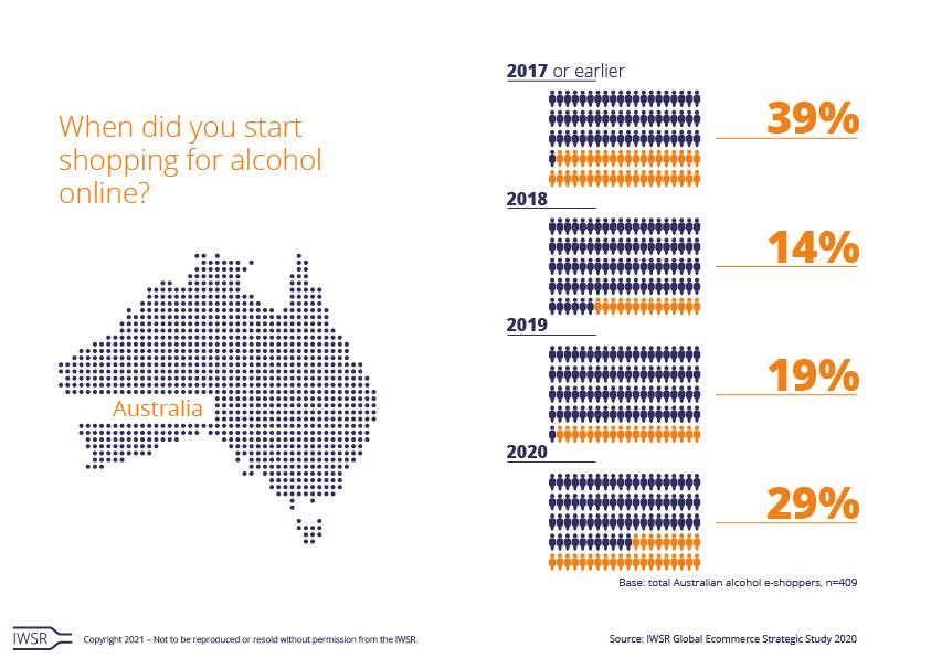 Alcohol online in Australia